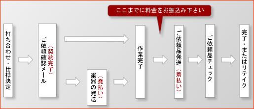 about-flowchart.jpg